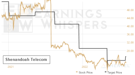 An historical view of analysts' average target prices for Shenandoah Telecom