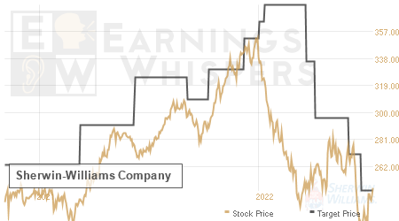 An historical view of analysts' average target prices for Sherwin-Williams