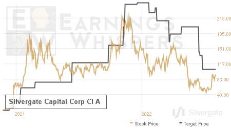 An historical view of analysts' average target prices for Silvergate Capital Corp Cl A