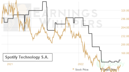 An historical view of analysts' average target prices for Spotify Technology S.A.
