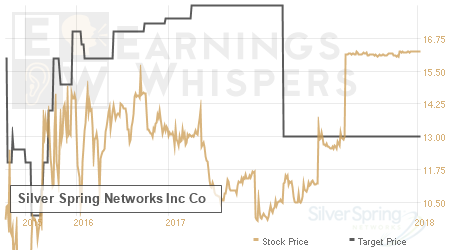 An historical view of analysts' average target prices for Silver Spring Networks Inc