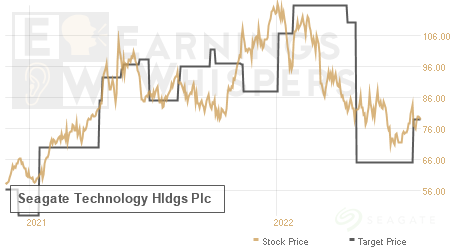 An historical view of analysts' average target prices for Seagate Tech Ord Shs