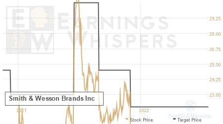 An historical view of analysts' average target prices for Smith & Wesson Brands