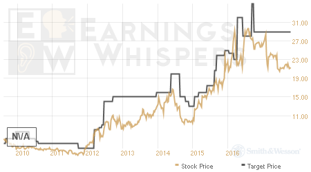 An historical view of analysts' average target prices for Smith & Wesson