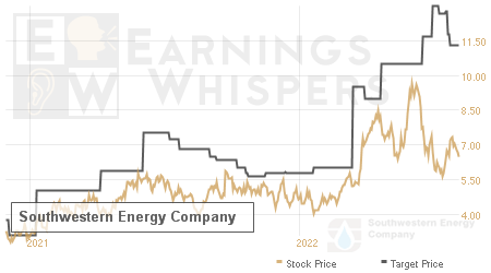 An historical view of analysts' average target prices for Southwestern Energy