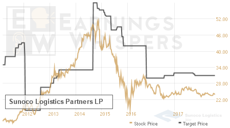 An historical view of analysts' average target prices for Sunoco Logistics Partners LP