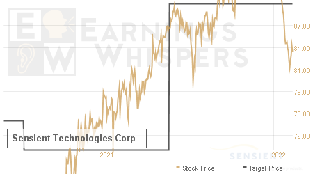An historical view of analysts' average target prices for Sensient Technologies