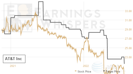 An historical view of analysts' average target prices for AT&T