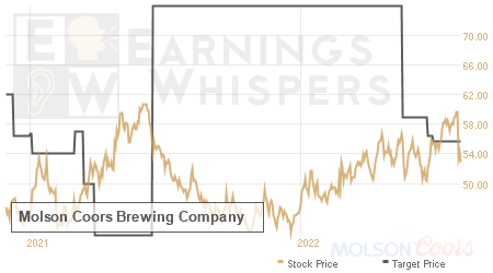 An historical view of analysts' average target prices for Molson Coors Brewing