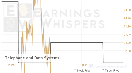 An historical view of analysts' average target prices for Telephone and Data Systems