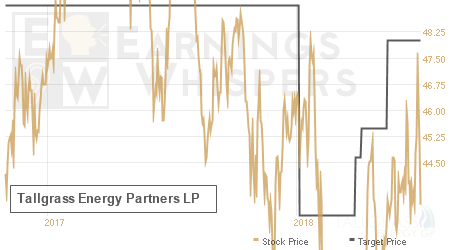 An historical view of analysts' average target prices for Tallgrass Energy Partners LP