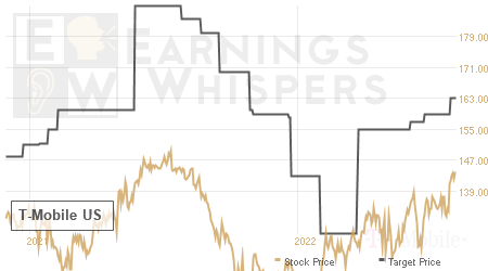 An historical view of analysts' average target prices for T-Mobile US