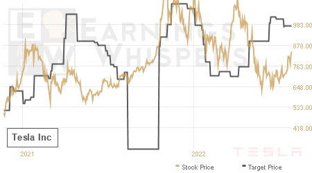 An historical view of analysts' average target prices for Tesla
