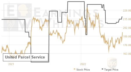 An historical view of analysts' average target prices for United Parcel Service