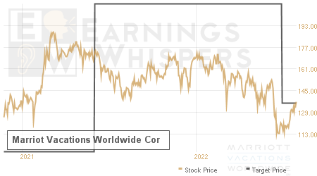 An historical view of analysts' average target prices for Marriot Vacations Worldwide Cor