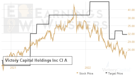 An historical view of analysts' average target prices for Victory Capital Holdings Inc Cl A