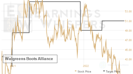 An historical view of analysts' average target prices for Walgreens Boots Alliance