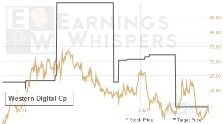 An historical view of analysts' average target prices for Western Digital Cp