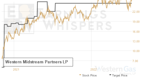 An historical view of analysts' average target prices for Western Gas Partners LP