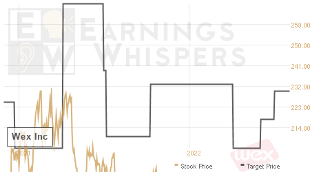 An historical view of analysts' average target prices for Wex