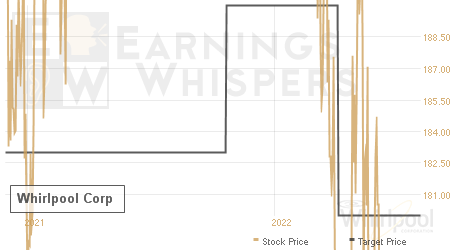 An historical view of analysts' average target prices for Whirlpool