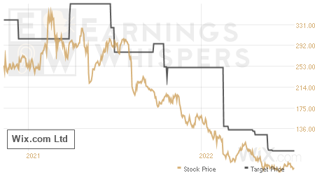 An historical view of analysts' average target prices for Wix.com