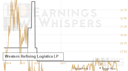 An historical view of analysts' average target prices for Western Refining Logistics LP