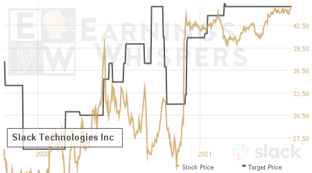 An historical view of analysts' average target prices for Slack Technologies