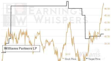 An historical view of analysts' average target prices for Williams Partners LP