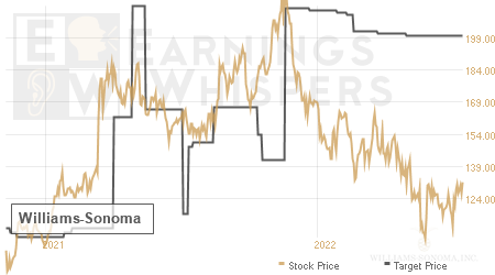 An historical view of analysts' average target prices for Williams-Sonoma