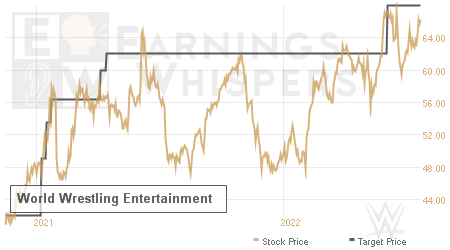 An historical view of analysts' average target prices for World Wrestling Entertainment