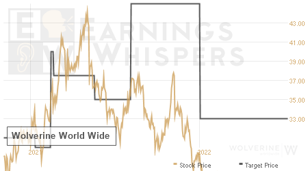 An historical view of analysts' average target prices for Wolverine World Wide