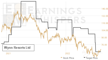 An historical view of analysts' average target prices for Wynn Resorts Limited