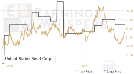 An historical view of analysts' average target prices for United States Steel