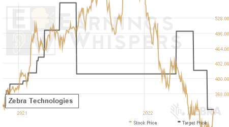 An historical view of analysts' average target prices for Zebra Technologies