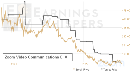 An historical view of analysts' average target prices for Zoom Video Communications Cl A