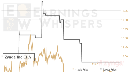 An historical view of analysts' average target prices for Zynga Inc Cl A Cmn