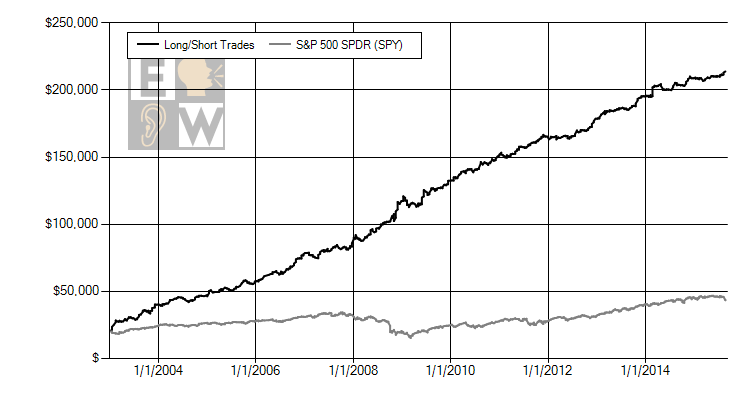 A simple strategy of buying one positive Power Rating stock and shorting one negative Power Rating stock each week outperformed the S&P 500 by 575% since 2003