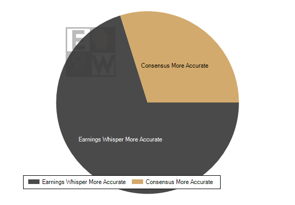 Earnings Whisper numbers have been the most accurate published earnings expectation 71.7% of the time