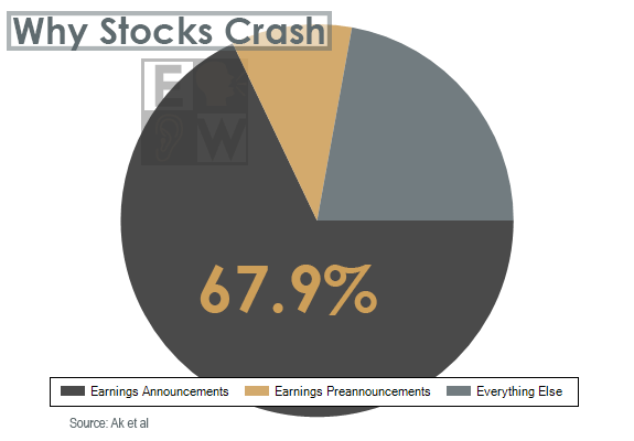 A study by UC Berkely and RS Investments found roughly 68% of all stock crashes were due to negative earnings announcements and the percentage jumps higher when including guidance pre-announcements.
