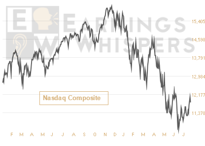 the Nasdaq Composite Index
