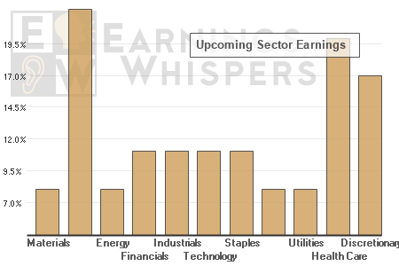 Upcoming earnings announcements over the next week by each sector for the S&P 500