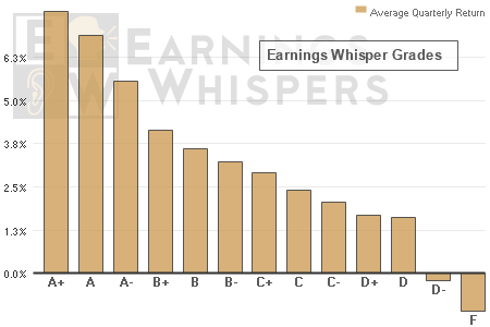 Stocks earnings an A+ Earnings Whisper Grade have averaged a 7.94% return from the close two days after the company reports earnings until the close just prior to its subsequent earnings release - outperforming the overall stock market by 262%.  Stocks with an F, on the other hand, have averaged a decline of 2.84%.