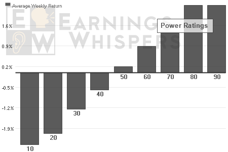 The lowest Power Ratings average roughly a 3% decline from the open after earnings and the highest ratings average a 3% gain during the first five trading days