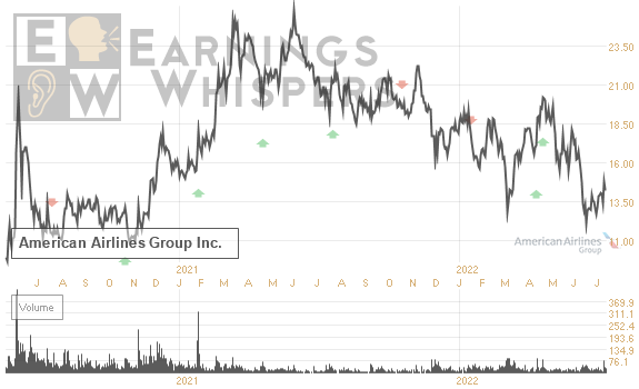 Earnings Whisper Number For Aal American Airlines Gp