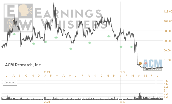 Earnings Whisper Number For Acmr Acm Research