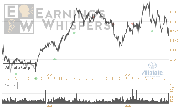 Stock Chart Of All