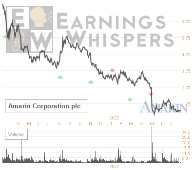Earnings Whisper Number for AMRN: Amarin Corp Ads