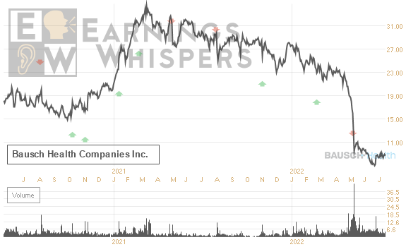 Earnings Whisper Number for BHC: Bausch Health Companies