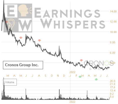 Earnings Whisper Number for CRON: Cronos Group